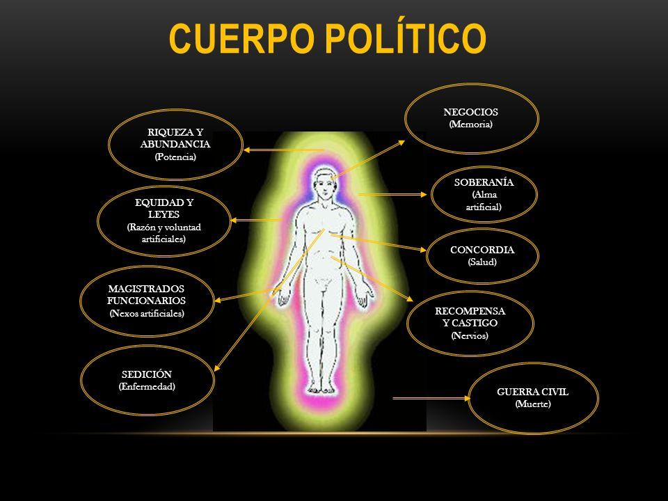 CUERPO POLÍTICO SOBERANÍA (Alma artificial) MAGISTRADOS FUNCIONARIOS (Nexos artificiales) RECOMPENSA Y CASTIGO (Nervios) RIQUEZA Y ABUNDANCIA (Potenci