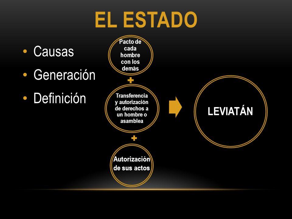 EL ESTADO Causas Generación Definición Pacto de cada hombre con los demás Transferencia y autorización de derechos a un hombre o asamblea LEVIATÁN Aut