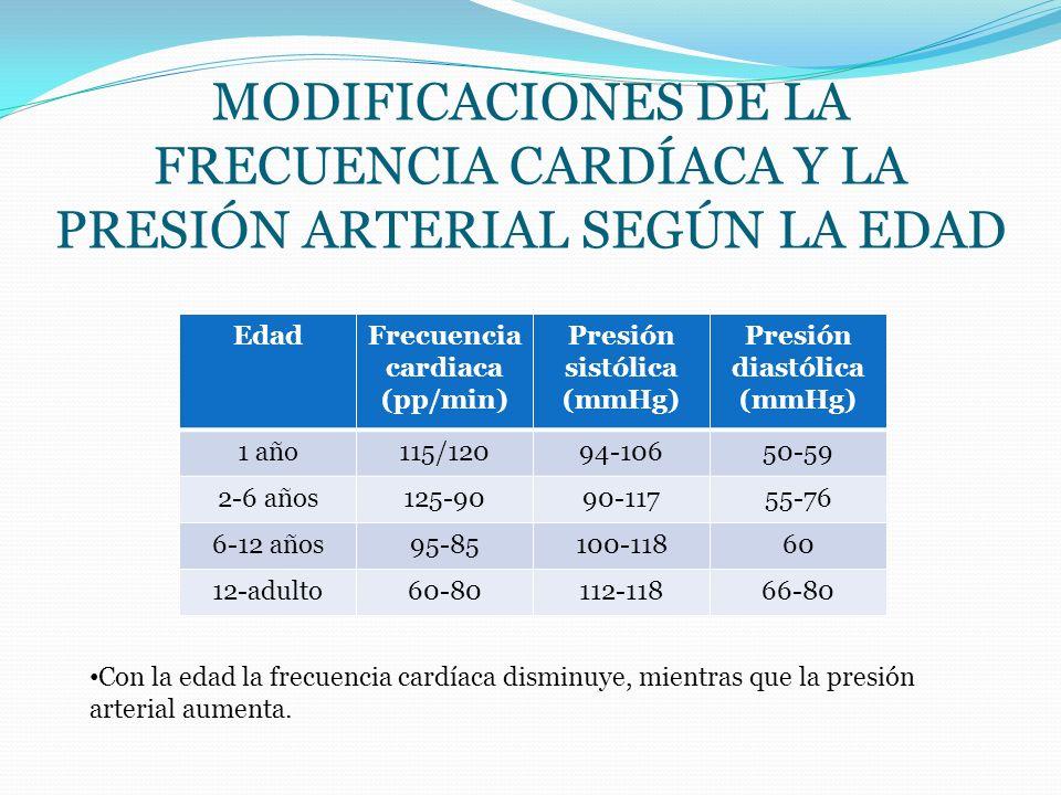 MODIFICACIONES DE LA FRECUENCIA CARDÍACA Y LA PRESIÓN ARTERIAL SEGÚN LA EDAD EdadFrecuencia cardiaca (pp/min) Presión sistólica (mmHg) Presión diastól