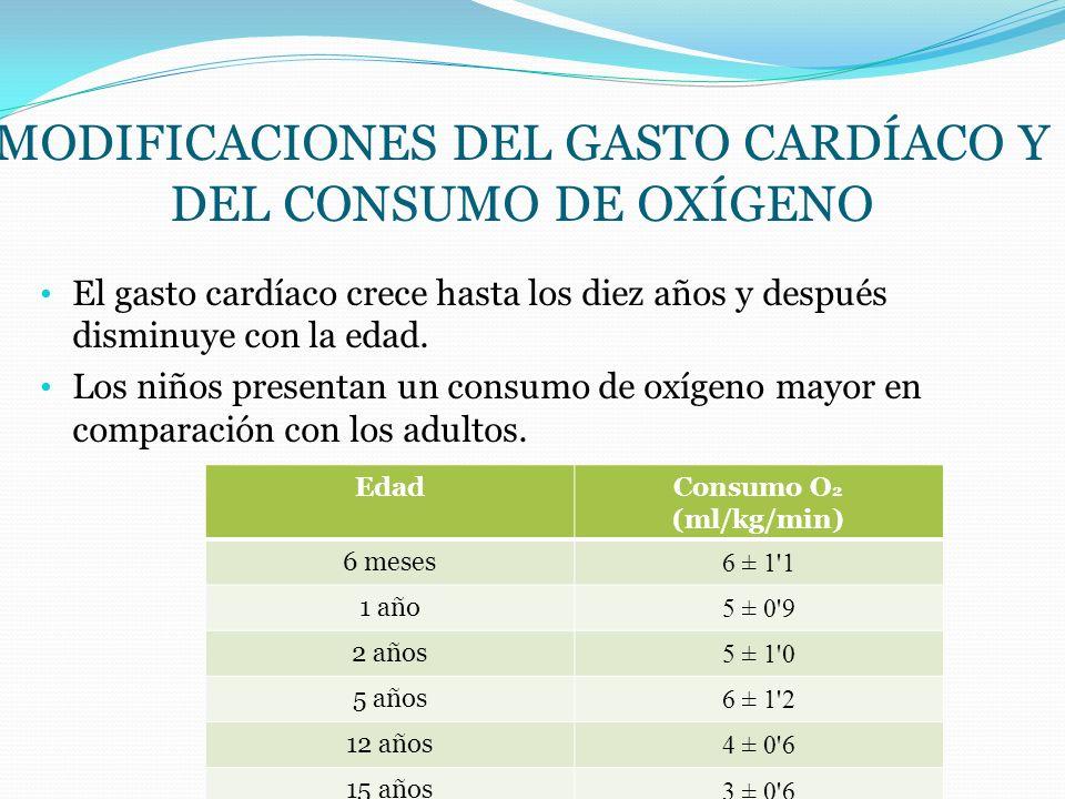 MODIFICACIONES DEL GASTO CARDÍACO Y DEL CONSUMO DE OXÍGENO El gasto cardíaco crece hasta los diez años y después disminuye con la edad. Los niños pres