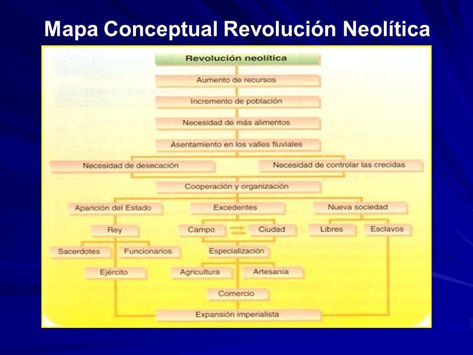 Mapa Conceptual Revolución Neolítica
