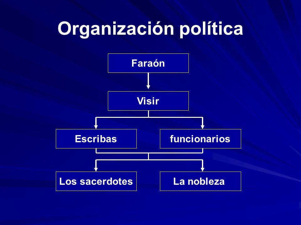 Organización política Faraón Visir Escribasfuncionarios Los sacerdotesLa nobleza