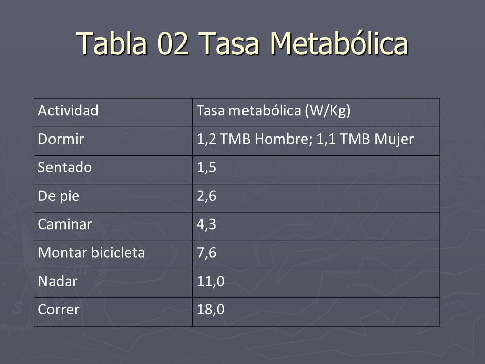 Tabla 02 Tasa Metabólica ActividadTasa metabólica (W/Kg) Dormir1,2 TMB Hombre; 1,1 TMB Mujer Sentado1,5 De pie2,6 Caminar4,3 Montar bicicleta7,6 Nadar