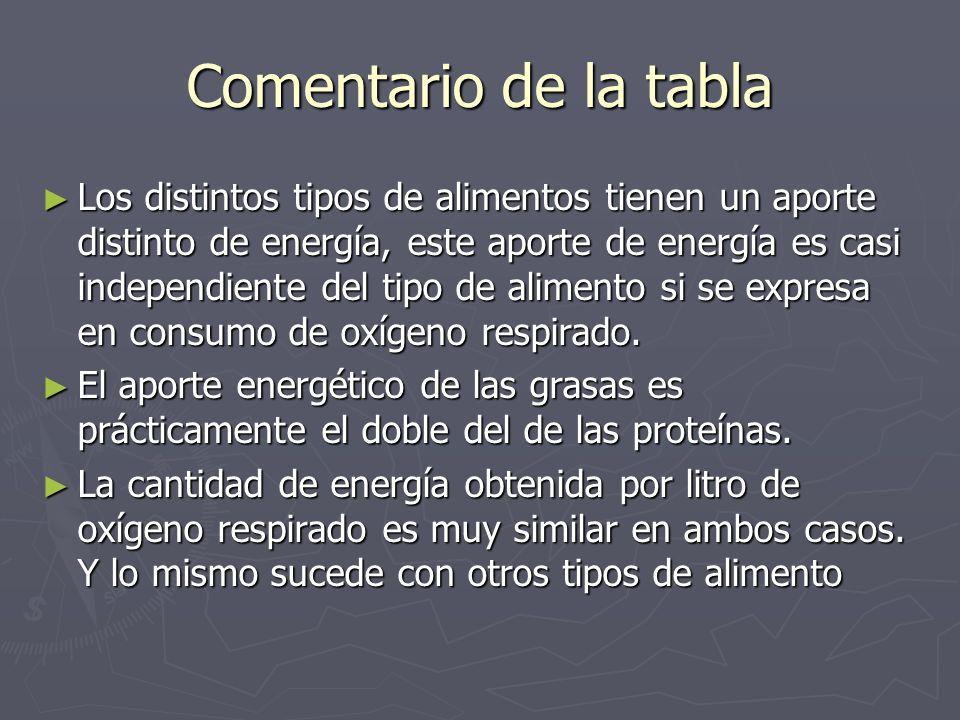 Comentario de la tabla Los distintos tipos de alimentos tienen un aporte distinto de energía, este aporte de energía es casi independiente del tipo de