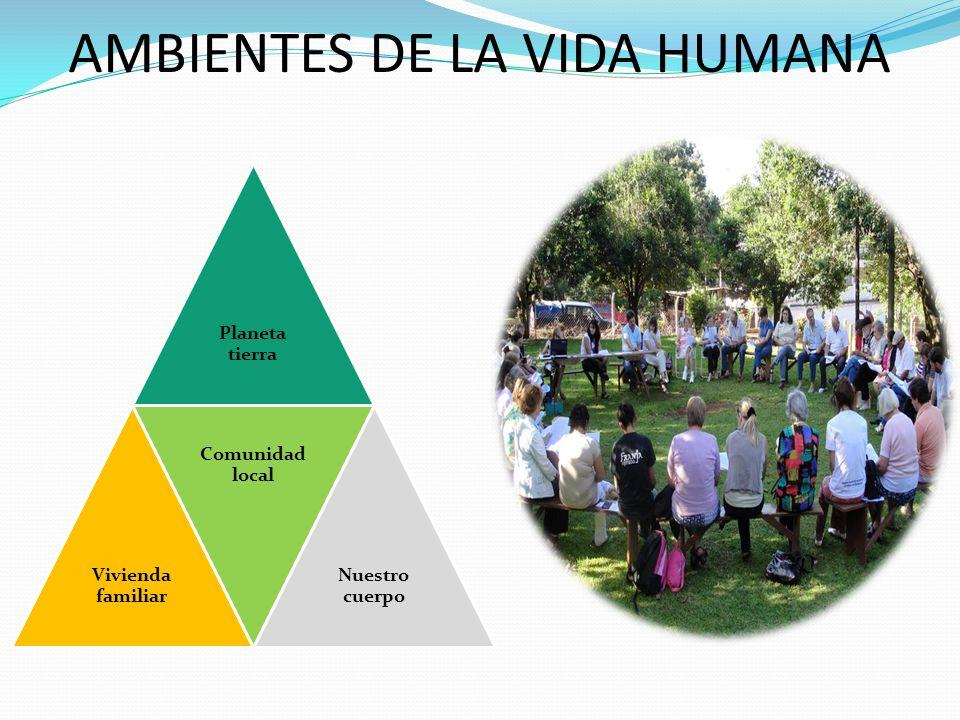 AMBIENTES DE LA VIDA HUMANA Planeta tierra Vivienda familiar Comunidad local Nuestro cuerpo