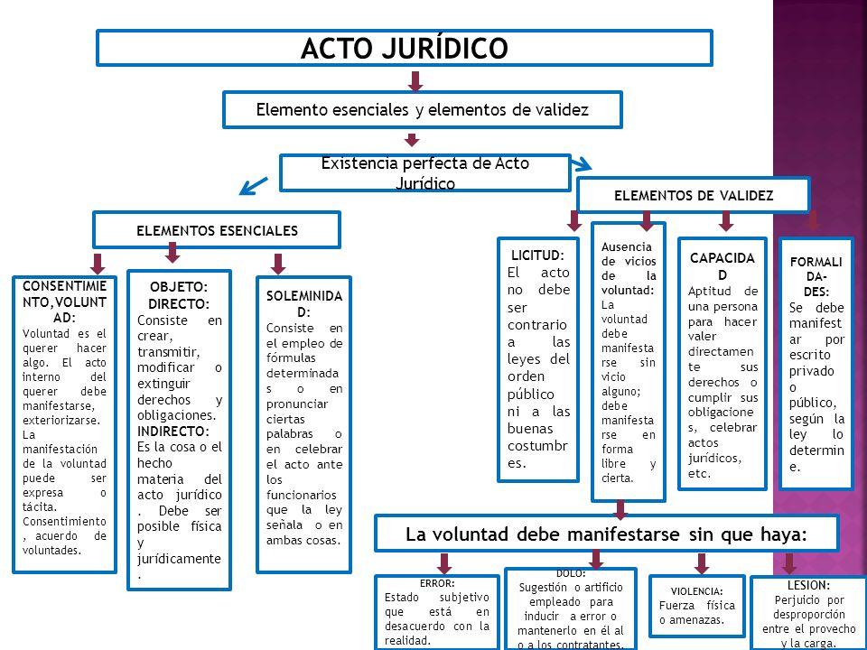 ACTO JURÍDICO Elemento esenciales y elementos de validez Existencia perfecta de Acto Jurídico ELEMENTOS ESENCIALES ELEMENTOS DE VALIDEZ CONSENTIMIE NT