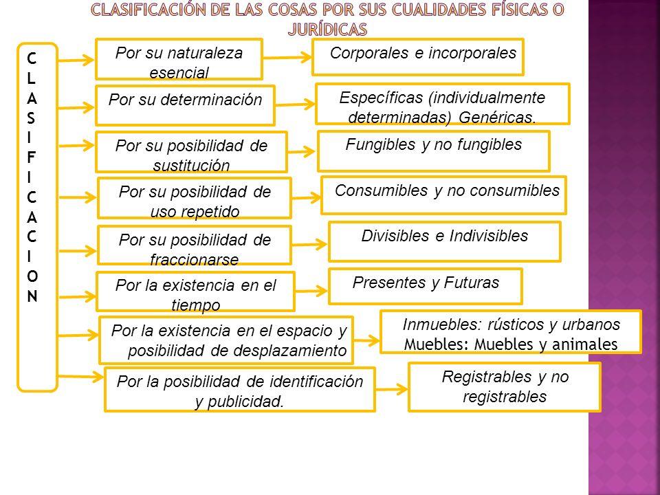 CLASIFICACIONCLASIFICACION Por su naturaleza esencial Corporales e incorporales Por su determinación Específicas (individualmente determinadas) Genéri