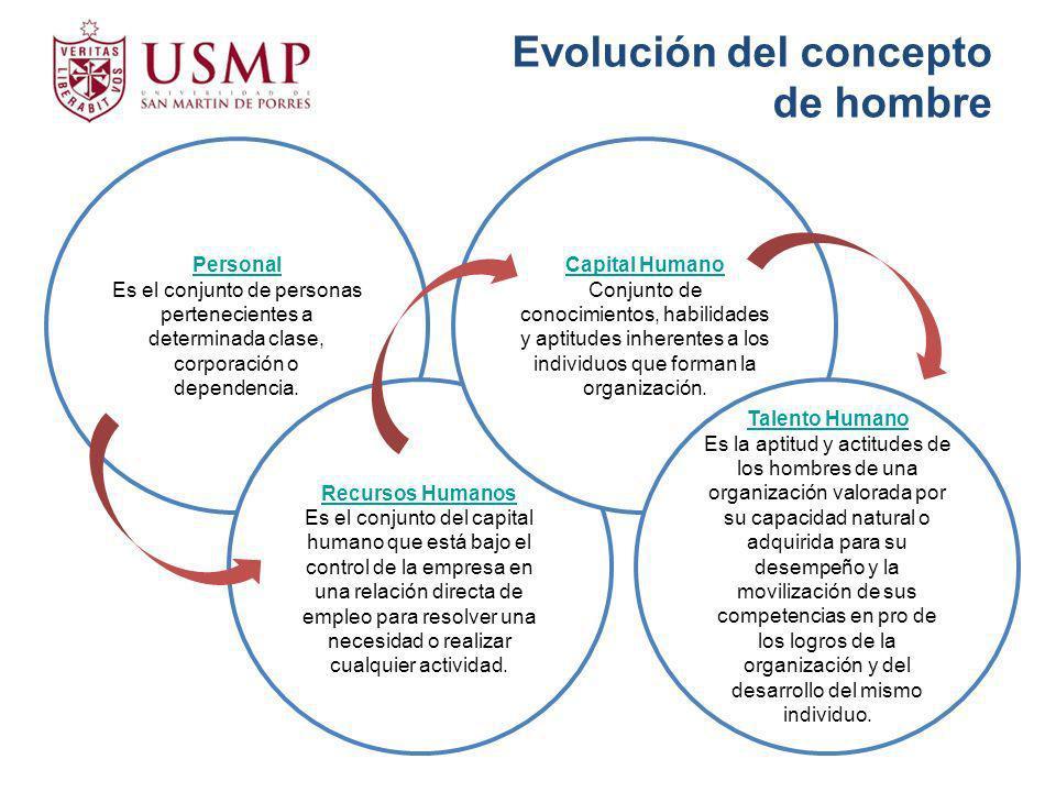 Evolución del concepto de hombre Personal Es el conjunto de personas pertenecientes a determinada clase, corporación o dependencia. Recursos Humanos E