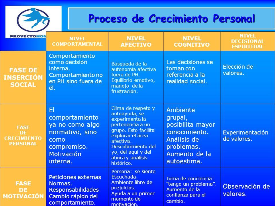 Proceso de Crecimiento Personal NIVEL COMPORTAMENTAL NIVEL AFECTIVO NIVEL COGNITIVO NIVEL DECISIONAL ESPIRITUAL FASE DE INSERCIÓN SOCIAL Comportamient