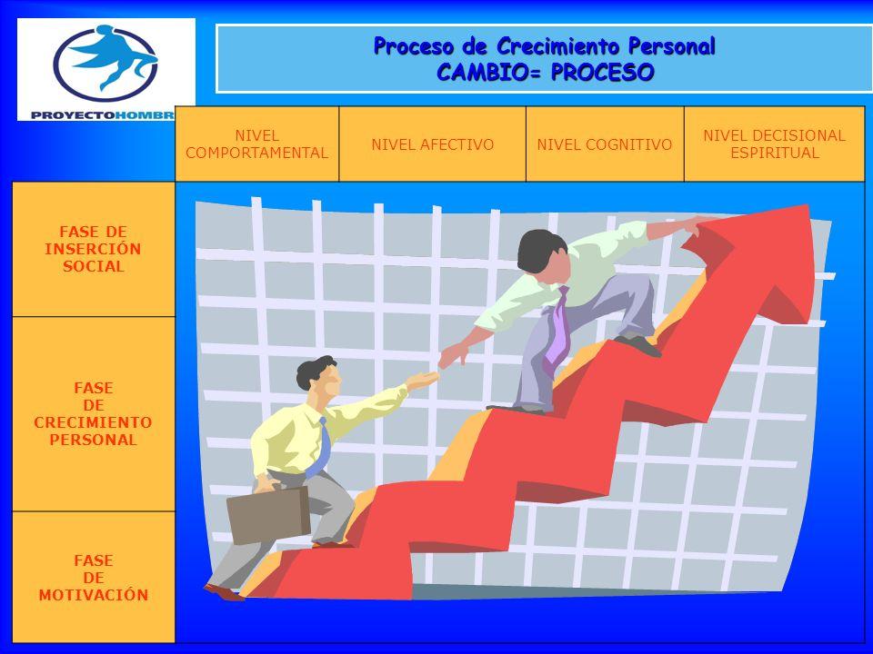 Proceso de Crecimiento Personal CAMBIO= PROCESO NIVEL COMPORTAMENTAL NIVEL AFECTIVONIVEL COGNITIVO NIVEL DECISIONAL ESPIRITUAL FASE DE INSERCIÓN SOCIA