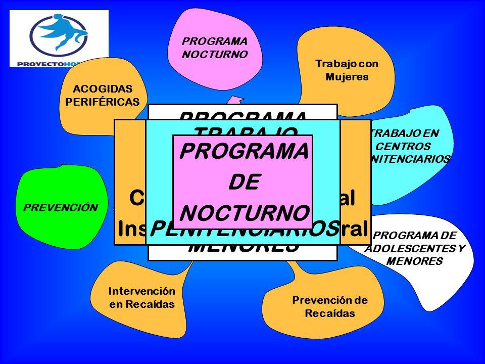 PROGRAMA BASE Motivación Crecimiento Personal Inserción Socio-Laboral Trabajo con Mujeres Prevención de Recaídas Intervención en Recaídas ACOGIDAS PER