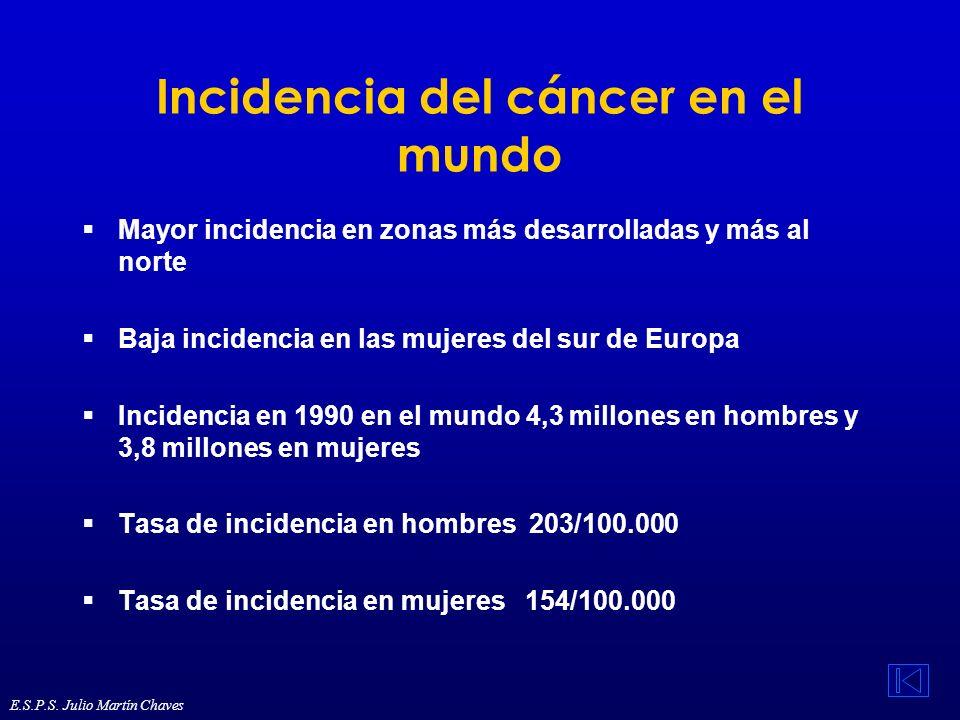 Incidencia del cáncer en el mundo Mayor incidencia en zonas más desarrolladas y más al norte Baja incidencia en las mujeres del sur de Europa Incidenc