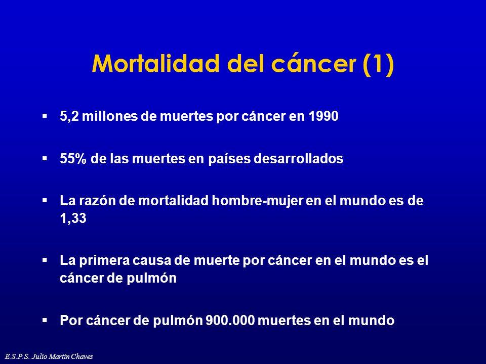 Mortalidad del cáncer (1) 5,2 millones de muertes por cáncer en 1990 55% de las muertes en países desarrollados La razón de mortalidad hombre-mujer en