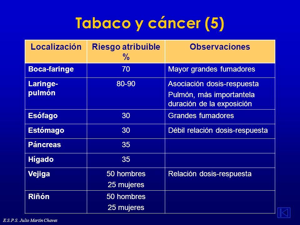 Tabaco y cáncer (5) LocalizaciónRiesgo atribuible % Observaciones Boca-faringe70Mayor grandes fumadores Laringe- pulmón 80-90Asociación dosis-respuest