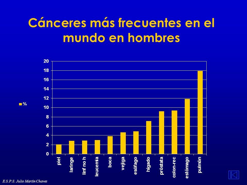 Ocupación y cáncer (1) En Europa la exposición ocupacional puede ser responsable del 13-18 % de los cánceres de pulmón, del 2-10 % de los cánceres de vejiga y del 2-8 % de los cánceres de laringe en los hombres y del 1-5 %, 0-5 % y 0-1 %, respectivamente, en las mujeres En España hay 3,1 millones de trabajadores (22 %) expuestos a agentes considerados cancerígenos Las exposiciones más frecuentes en España son: - radiación solar 1.100.000 trabajadores expuestos al menos el 75 % de su jornada - tabaquismo pasivo 700.000, no propiamente laboral - sílice cristalina 400.000 - polvo de madera 400.000 - radón 280.000 - humo de los motores diesel 270.000 E.S.P.S.