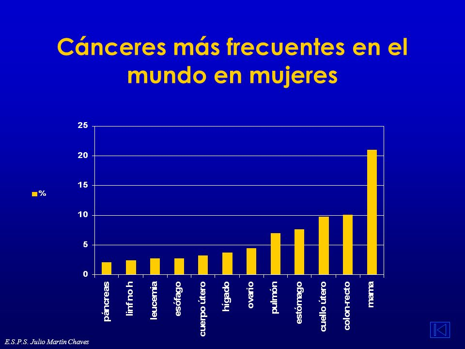 Epidemiología del cáncer de pulmón El cáncer de pulmón es el más frecuente en el mundo Incidencia 1,04 millones de casos nuevos al año El 58 % se produce en los países desarrollados En todos los países, es el cáncer más frecuente en hombres En las mujeres, la incidencia es mucho menor Las mayores tasas de cáncer de pulmón en mujeres se dan en Norteamérica 32,9/100.000, donde es el tercer cáncer más frecuente, en el resto del mundo ocupa el quinto lugar E.S.P.S.