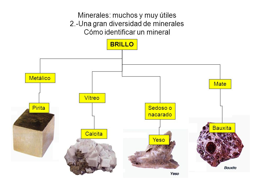 Minerales: muchos y muy útiles 2.-Una gran diversidad de minerales Cómo identificar un mineral BRILLO Metálico Mate Sedoso o nacarado Vítreo Calcita Pirita Yeso Bauxita