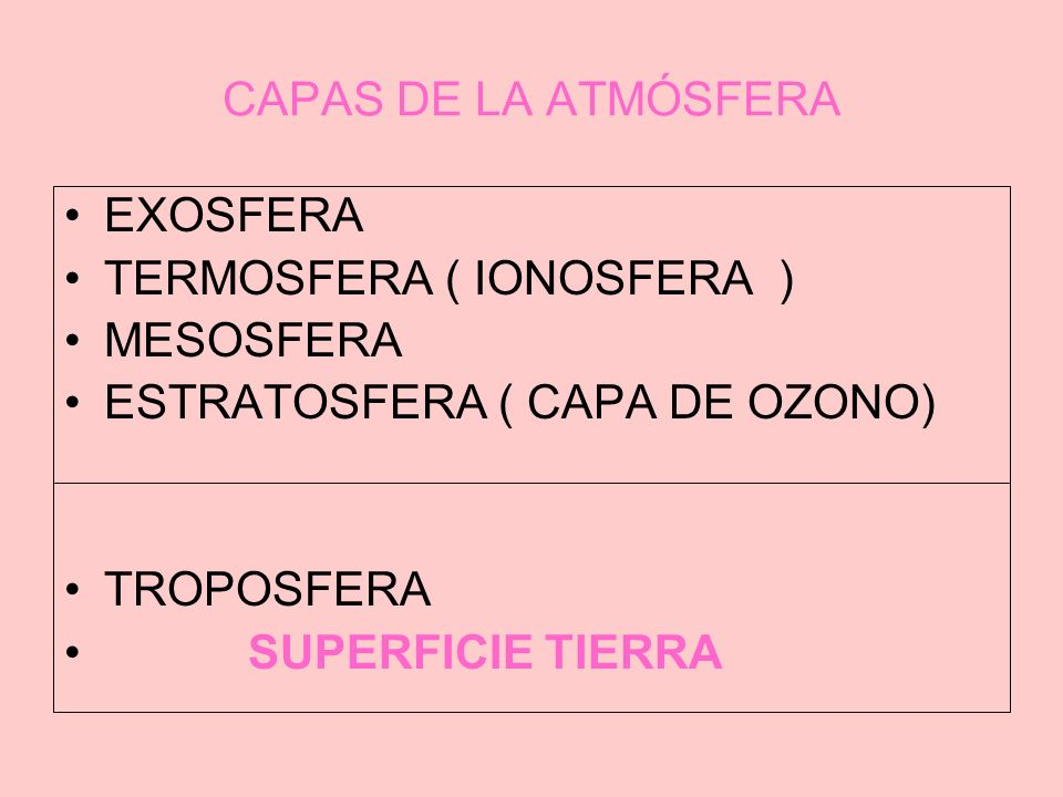 CAPAS DE LA ATMÓSFERA EXOSFERA TERMOSFERA ( IONOSFERA ) MESOSFERA ESTRATOSFERA ( CAPA DE OZONO) TROPOSFERA SUPERFICIE TIERRA