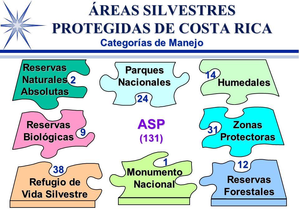 ÁREAS DE CONSERVACIÓN ÁREAS DE CONSERVACIÓN SINAC ` 12 diferentes zonas de vida y 8 transiciones alta diversidad biológica ` Gran variedad de tipos de