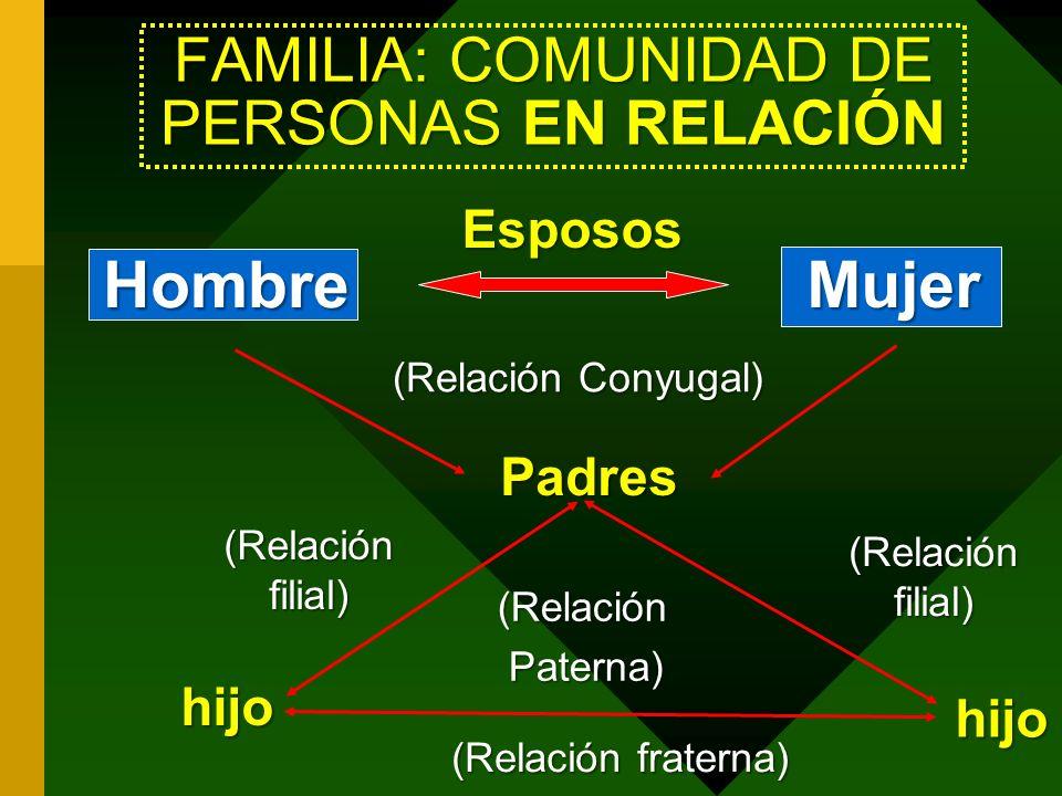 FAMILIA: COMUNIDAD DE PERSONAS EN RELACIÓN Hombre Mujer Esposos Esposos (Relación Conyugal) Padres hijo hijo (Relación Paterna) Paterna) (Relación filial) (Relación fraterna)