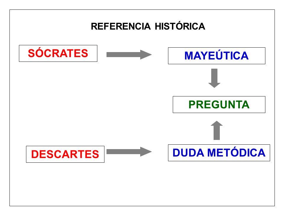 SÓCRATES DESCARTES MAYEÚTICA DUDA METÓDICA PREGUNTA REFERENCIA HISTÓRICA