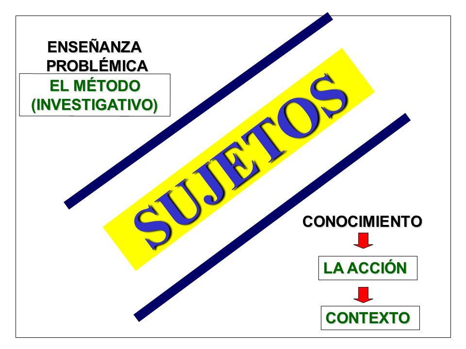 ENSEÑANZAPROBLÉMICA EL MÉTODO (INVESTIGATIVO) LA ACCIÓN SUJETOS CONOCIMIENTO CONTEXTO