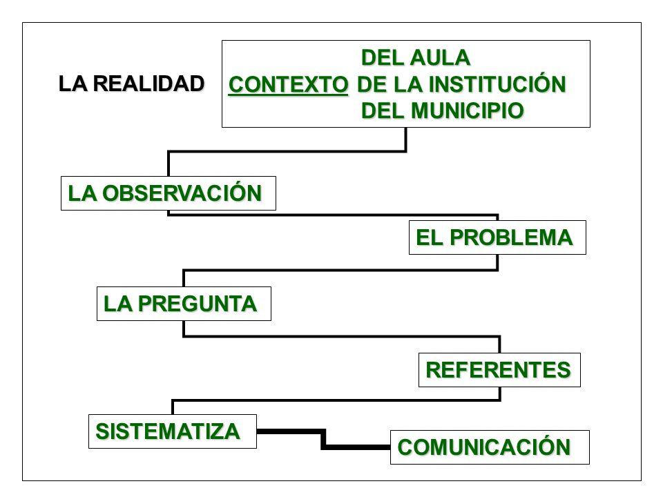 LA OBSERVACIÓN LA REALIDAD LA PREGUNTA REFERENTES EL PROBLEMA SISTEMATIZA DEL AULA CONTEXTO DE LA INSTITUCIÓN DEL MUNICIPIO COMUNICACIÓN