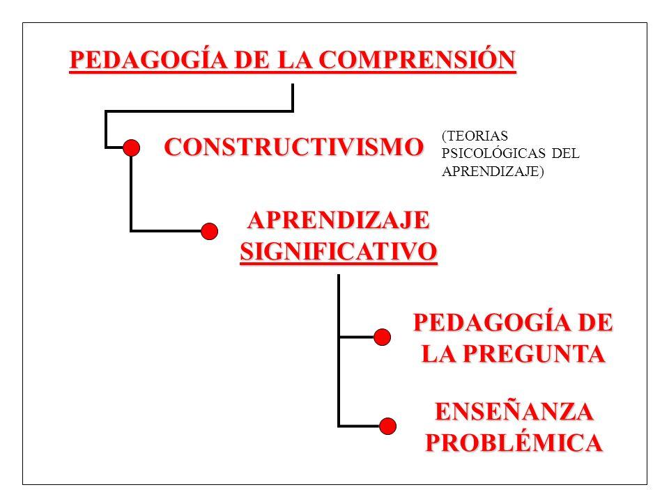 PEDAGOGÍA DE LA COMPRENSIÓN PEDAGOGÍA DE LA PREGUNTA ENSEÑANZAPROBLÉMICA CONSTRUCTIVISMO APRENDIZAJESIGNIFICATIVO (TEORIAS PSICOLÓGICAS DEL APRENDIZAJ
