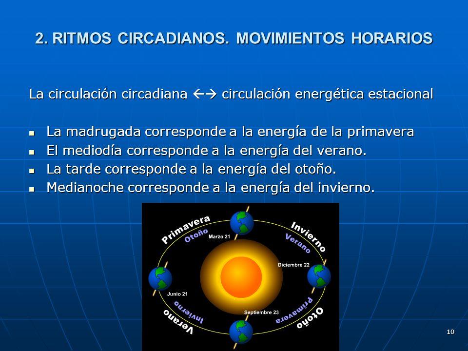 10 2.RITMOS CIRCADIANOS.