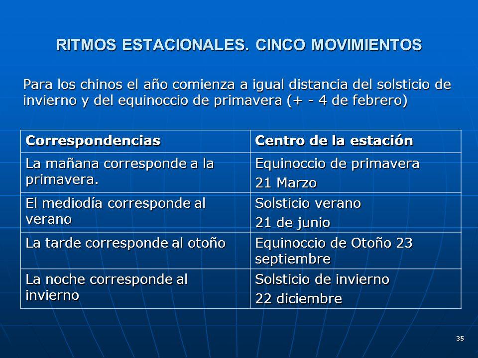 35 RITMOS ESTACIONALES.