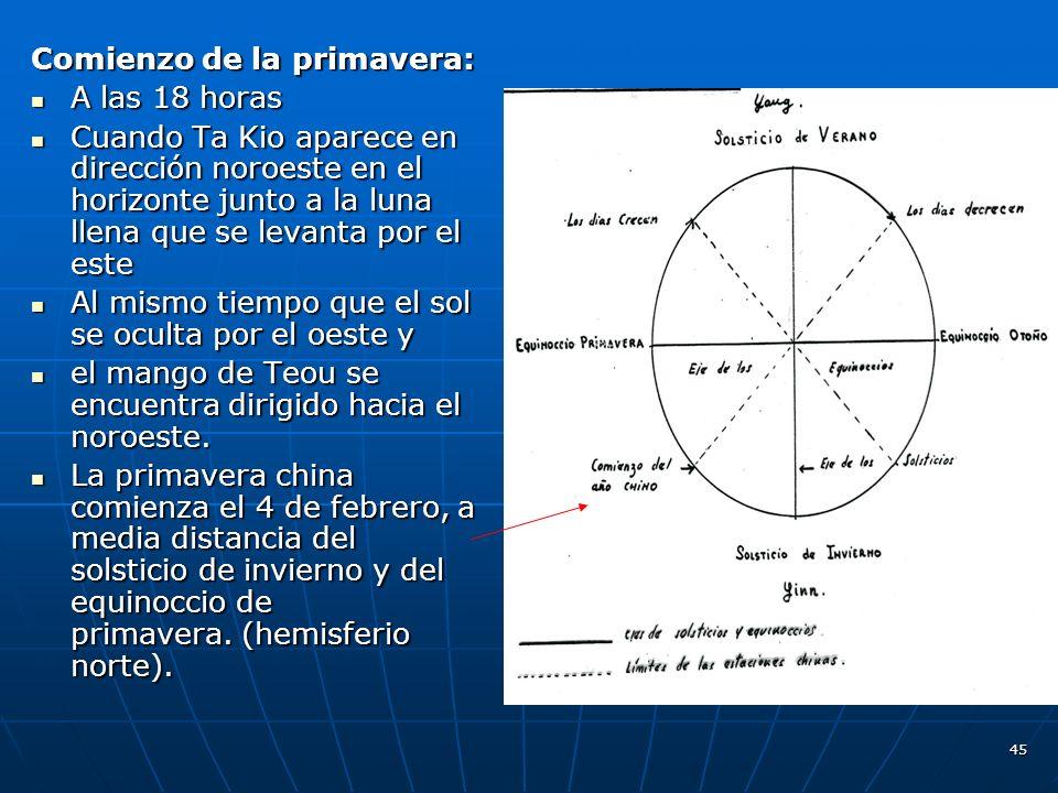 45 Comienzo de la primavera: A las 18 horas A las 18 horas Cuando Ta Kio aparece en dirección noroeste en el horizonte junto a la luna llena que se levanta por el este Cuando Ta Kio aparece en dirección noroeste en el horizonte junto a la luna llena que se levanta por el este Al mismo tiempo que el sol se oculta por el oeste y Al mismo tiempo que el sol se oculta por el oeste y el mango de Teou se encuentra dirigido hacia el noroeste.