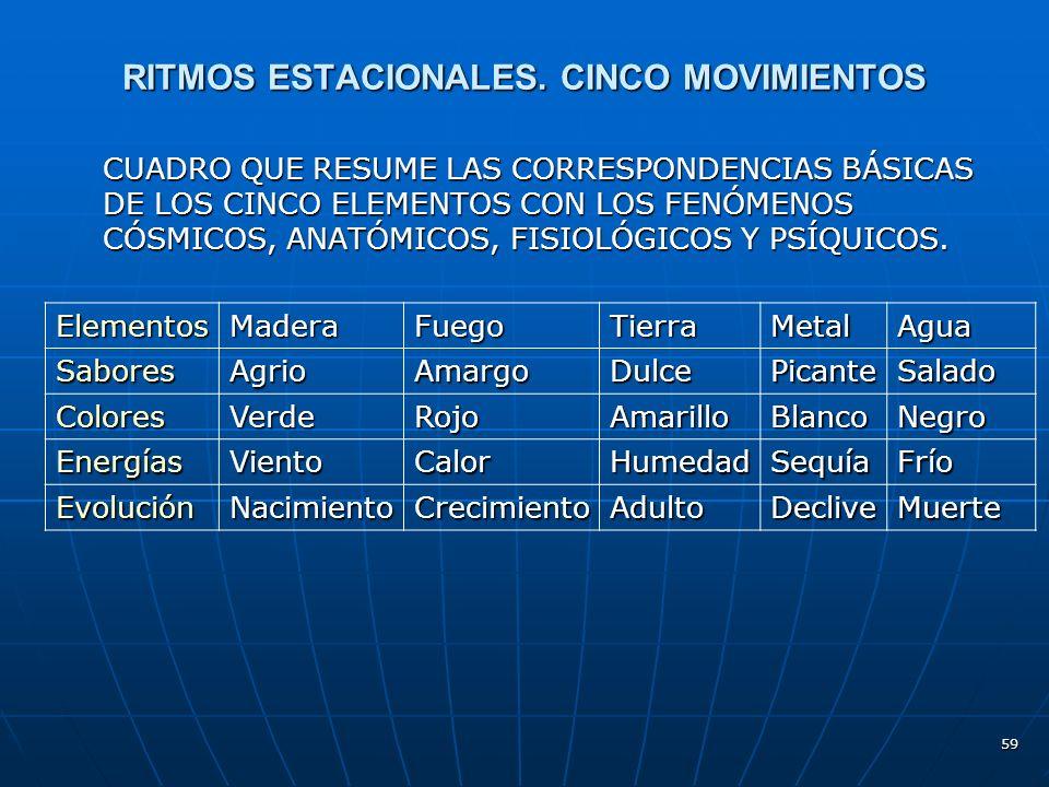 59 RITMOS ESTACIONALES.