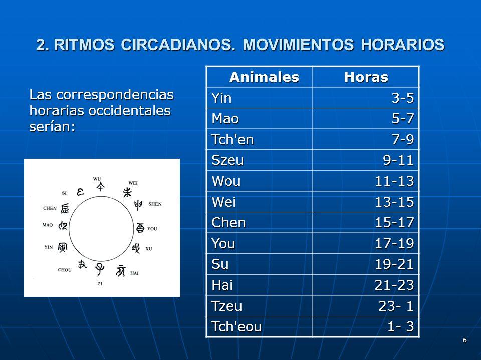 6 2.RITMOS CIRCADIANOS.