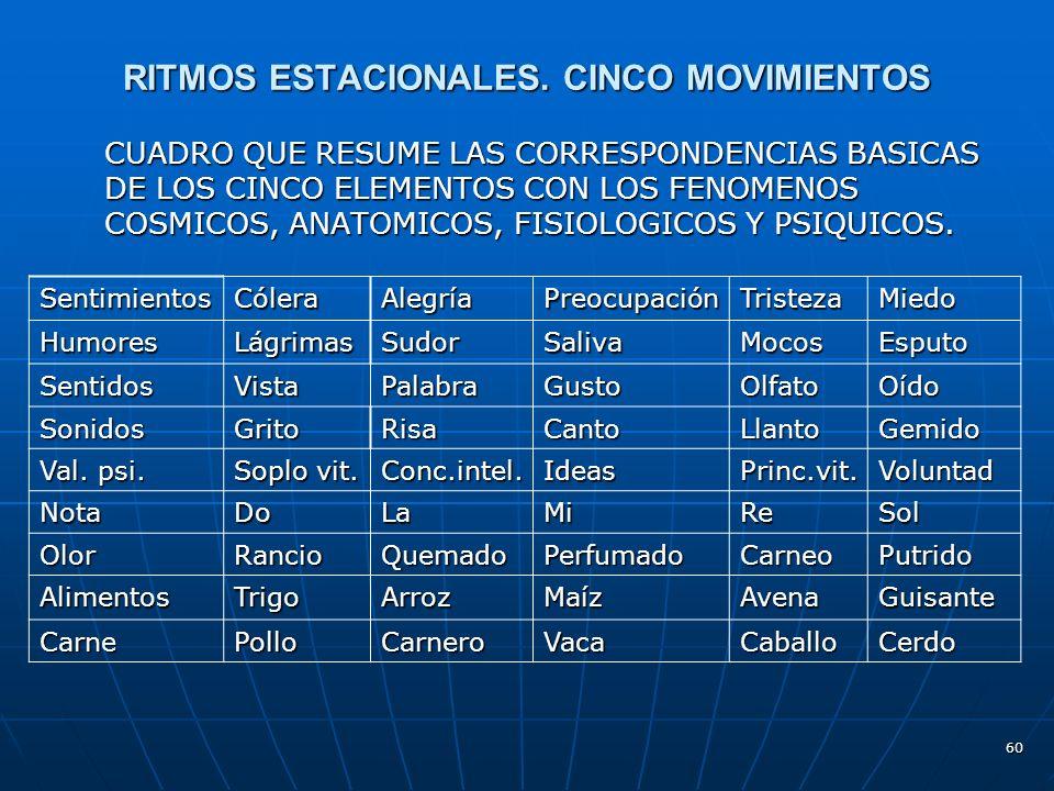 60 RITMOS ESTACIONALES.