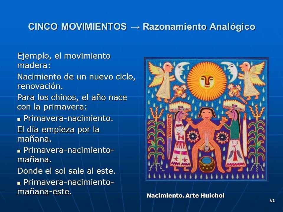 61 CINCO MOVIMIENTOS Razonamiento Analógico Ejemplo, el movimiento madera: Nacimiento de un nuevo ciclo, renovación.