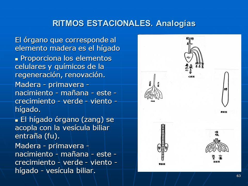 63 RITMOS ESTACIONALES.