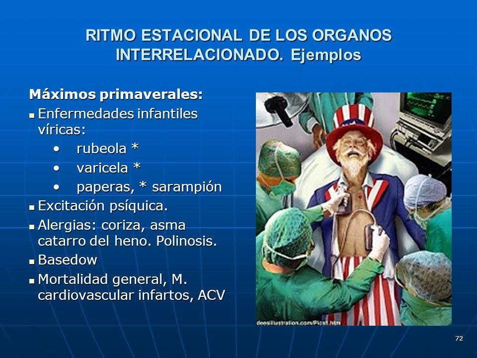 72 RITMO ESTACIONAL DE LOS ORGANOS INTERRELACIONADO.