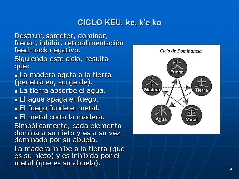 74 CICLO KEU, ke, k e ko Destruir, someter, dominar, frenar, inhibir, retroalimentación feed-back negativo.