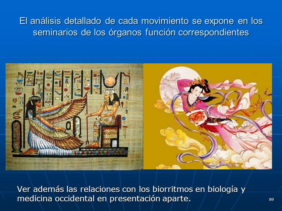 89 El análisis detallado de cada movimiento se expone en los seminarios de los órganos función correspondientes Ver además las relaciones con los biorritmos en biología y medicina occidental en presentación aparte.