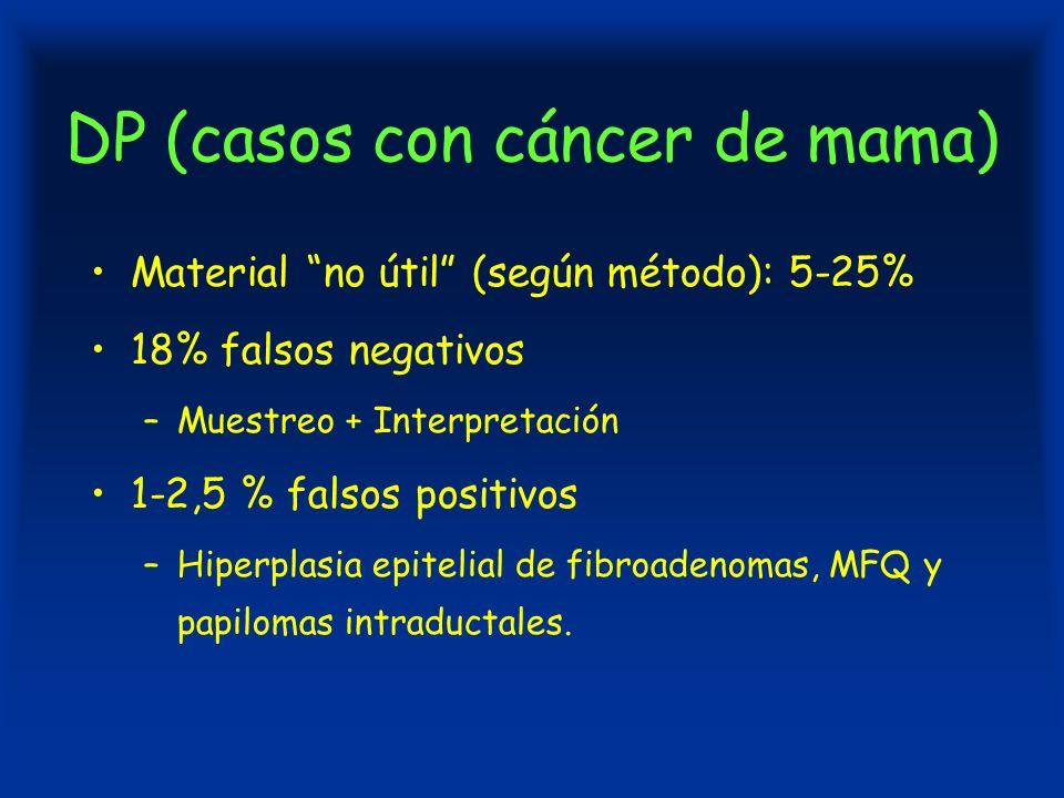 DP (casos con cáncer de mama) Material no útil (según método): 5-25% 18% falsos negativos –Muestreo + Interpretación 1-2,5 % falsos positivos –Hiperplasia epitelial de fibroadenomas, MFQ y papilomas intraductales.
