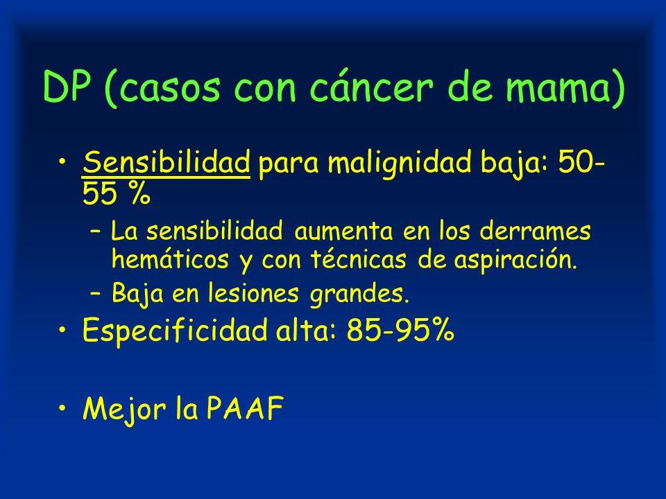 DP (casos con cáncer de mama) Sensibilidad para malignidad baja: 50- 55 % –La sensibilidad aumenta en los derrames hemáticos y con técnicas de aspiración.