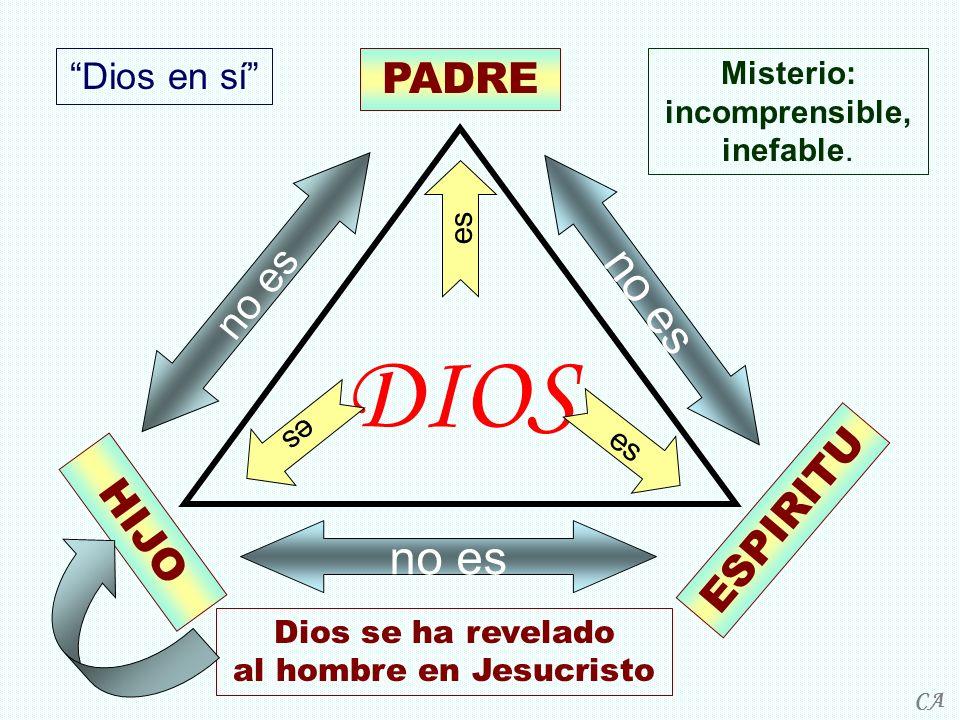 DIOS PADRE ESPIRITU HIJO es no es Dios en sí Misterio: incomprensible, inefable. Dios se ha revelado al hombre en Jesucristo CA