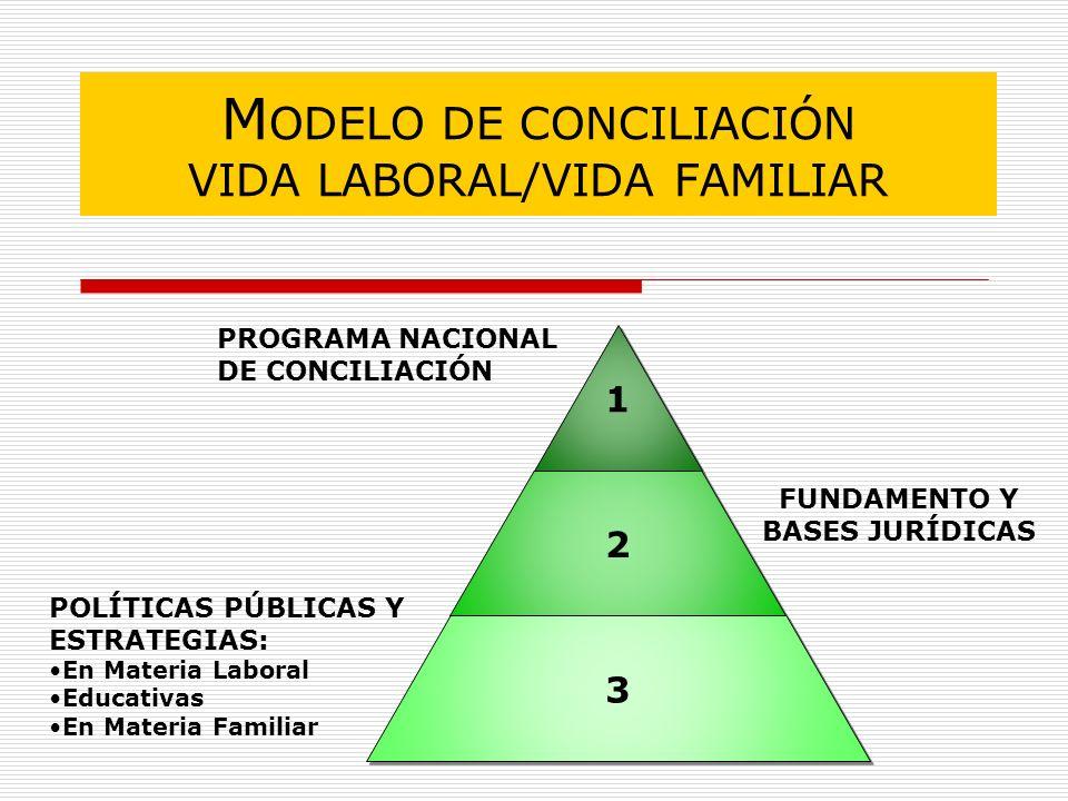M ODELO DE CONCILIACIÓN VIDA LABORAL/VIDA FAMILIAR 1 1 2 2 3 3 PROGRAMA NACIONAL DE CONCILIACIÓN POLÍTICAS PÚBLICAS Y ESTRATEGIAS: En Materia Laboral