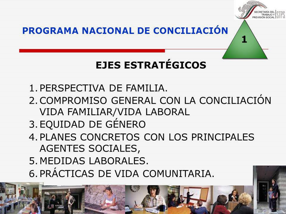 1 1 PROGRAMA NACIONAL DE CONCILIACIÓN EJES ESTRATÉGICOS 1.PERSPECTIVA DE FAMILIA. 2.COMPROMISO GENERAL CON LA CONCILIACIÓN VIDA FAMILIAR/VIDA LABORAL