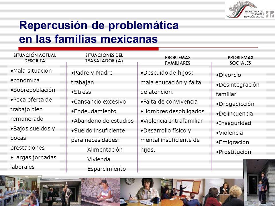 Repercusión de problemática en las familias mexicanas SITUACIÓN ACTUAL DESCRITA PROBLEMAS FAMILIARES SITUACIONES DEL TRABAJADOR (A) Mala situación eco