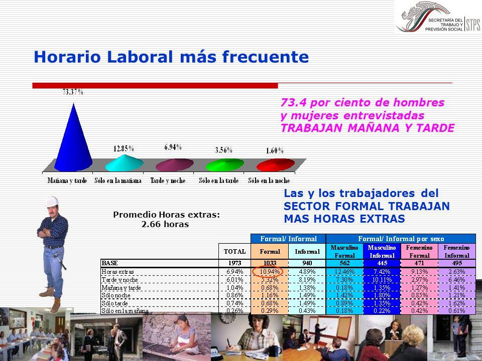 Horario Laboral más frecuente Promedio Horas extras: 2.66 horas Las y los trabajadores del SECTOR FORMAL TRABAJAN MAS HORAS EXTRAS 73.4 por ciento de
