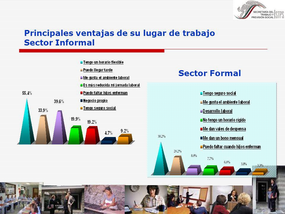 Principales ventajas de su lugar de trabajo Sector Informal Sector Formal