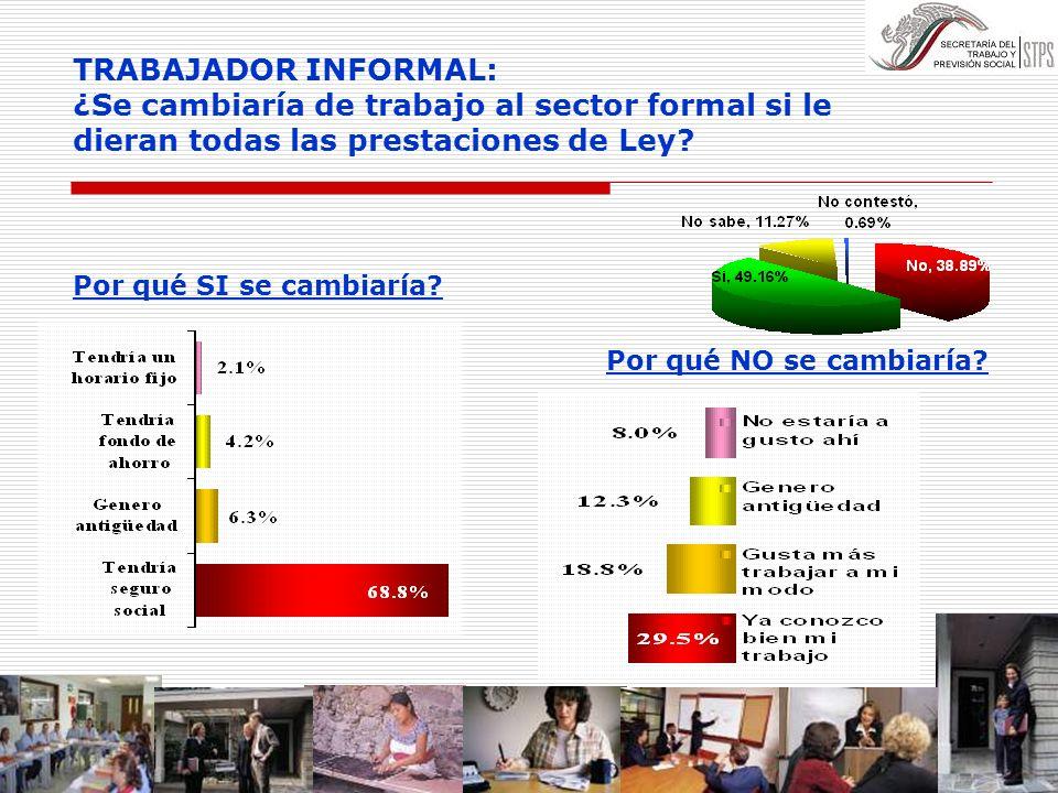 TRABAJADOR INFORMAL: ¿Se cambiaría de trabajo al sector formal si le dieran todas las prestaciones de Ley? Por qué SI se cambiaría? Por qué NO se camb