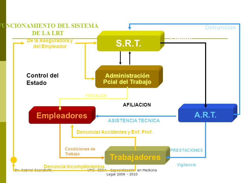 Dr. Gabriel ScarabottiUNC- ESSA - Especialización en Medicina Legal 2009 - 2010 Control del Estado Condiciones de Trabajo AFILIACION ASISTENCIA TECNIC