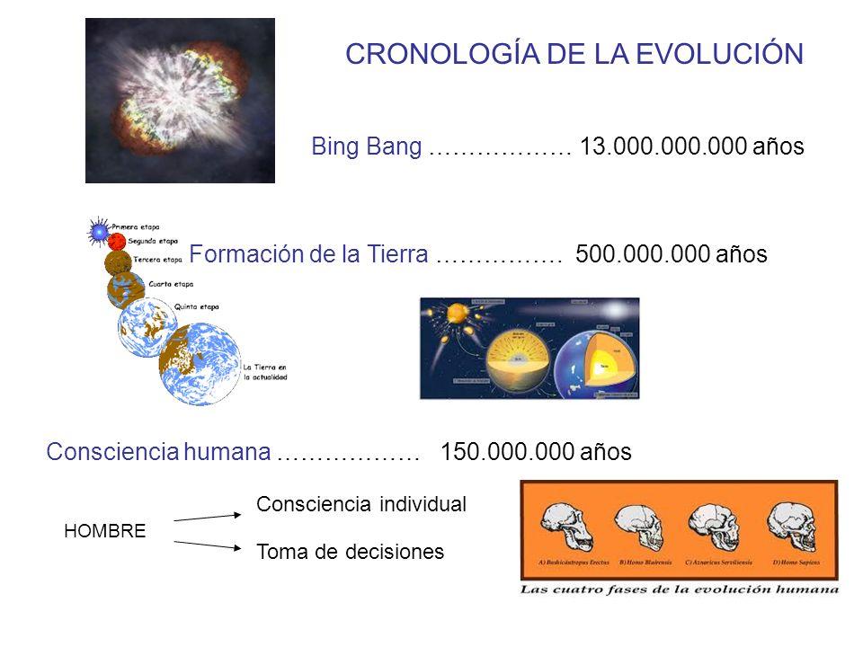 Bing Bang ……………… 13.000.000.000 años Formación de la Tierra …………….